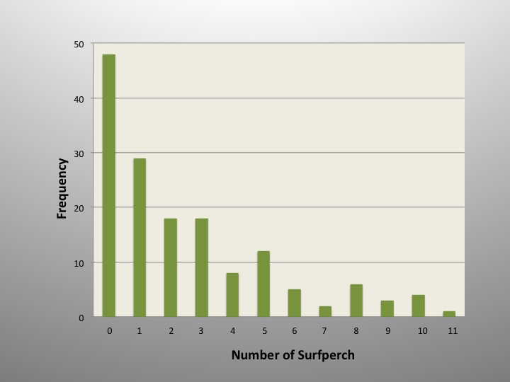 Sampling the incoming tide. Number of surfperch in 154 1-hour samples in the surf zone.