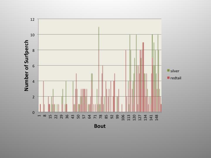Surf zone sampling success over time.